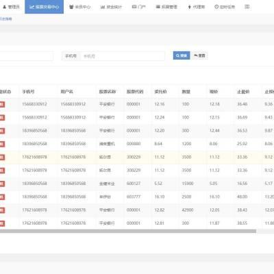 ThinkPHP开发配资资金盘整站源码/在线配资/股票配资公司/牛股跟投/实盘策略源码